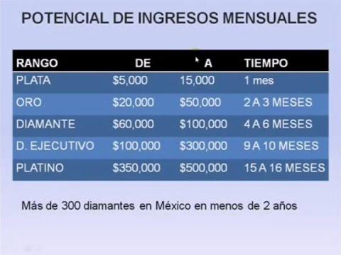 Cómo se gana dinero en Immunotec 'Plan de Compensación CDV