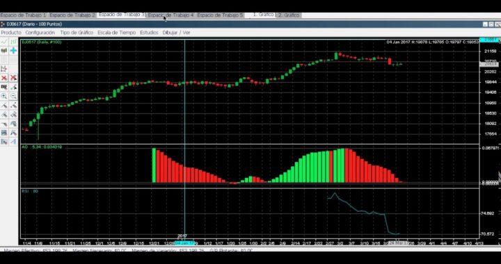 Ganar dinero con Inversiones en la Bolsa de Nueva York desde Casa