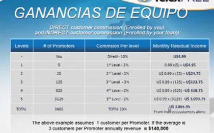 Cómo Ganar Dinero Online con Telexfree