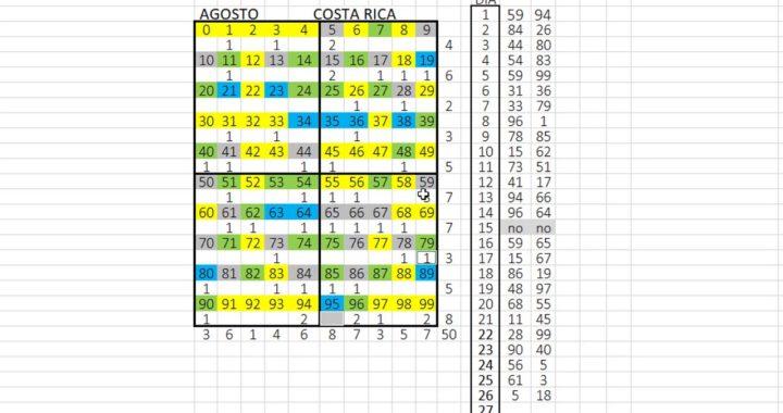 COMO GANAR LA LOTERÍA DE COSTA RICA HOY 27 DE AGOSTO